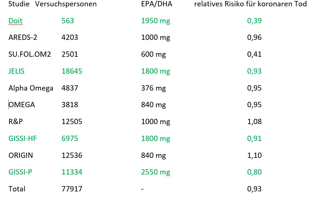 Fragwürdige Meta Analyse Zu Omega 3 Fettsäuren Dr Schmiedel