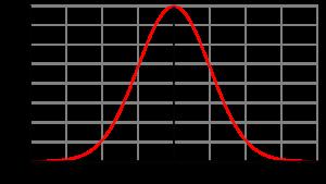 Gaußsche Normalerteilungskurve mit den Standardabweichungen