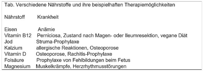 Nährstoff-Tabelle