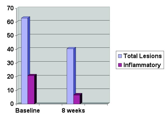 Behandlung Akne mit Omega-3-Fettsäuren