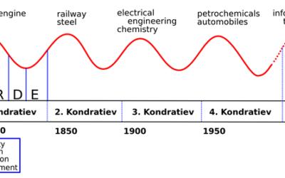 Wie wird der 6. Kondratjew-Zyklus ausschauen?